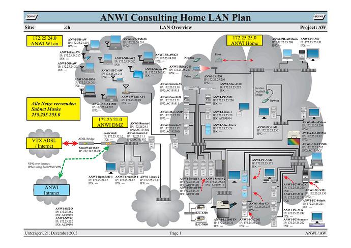 ANWI Home LAN 2003