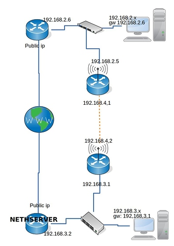 isarm-network