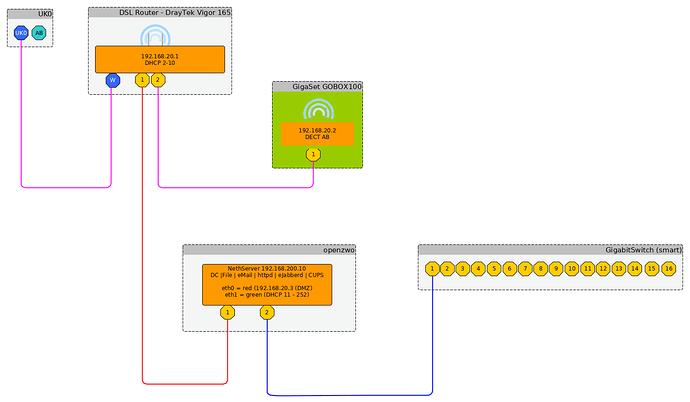 DSL_2-Router