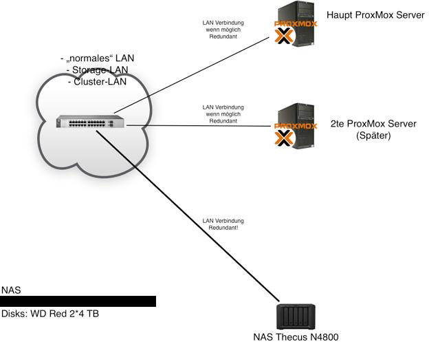 ProxMox Umgebung - Simple