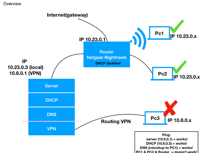 VPN Routing network no connection to server-side LAN