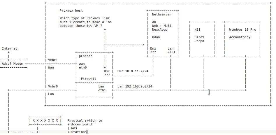 Proxmox pFsense Nethserver - Support - NethServer Community