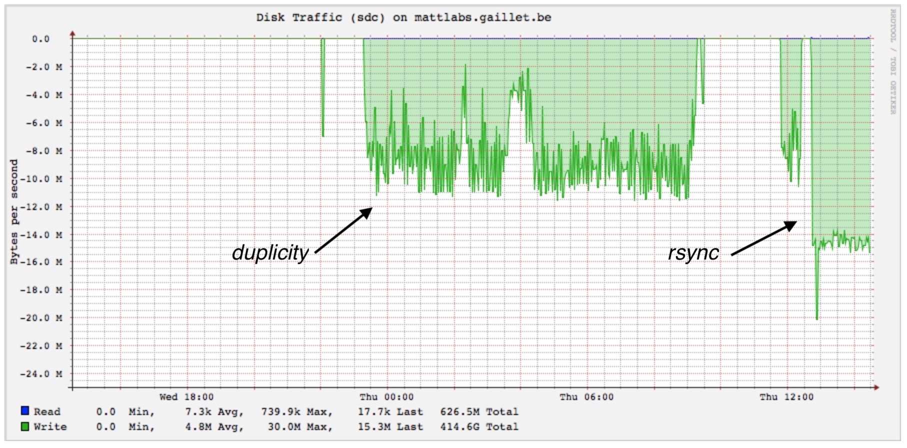 Duplicity replacement --> rsync Time machine-like backups