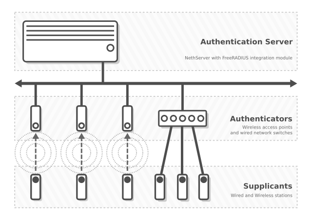 Nethserver-freeradius integration module - Feature - NethServer