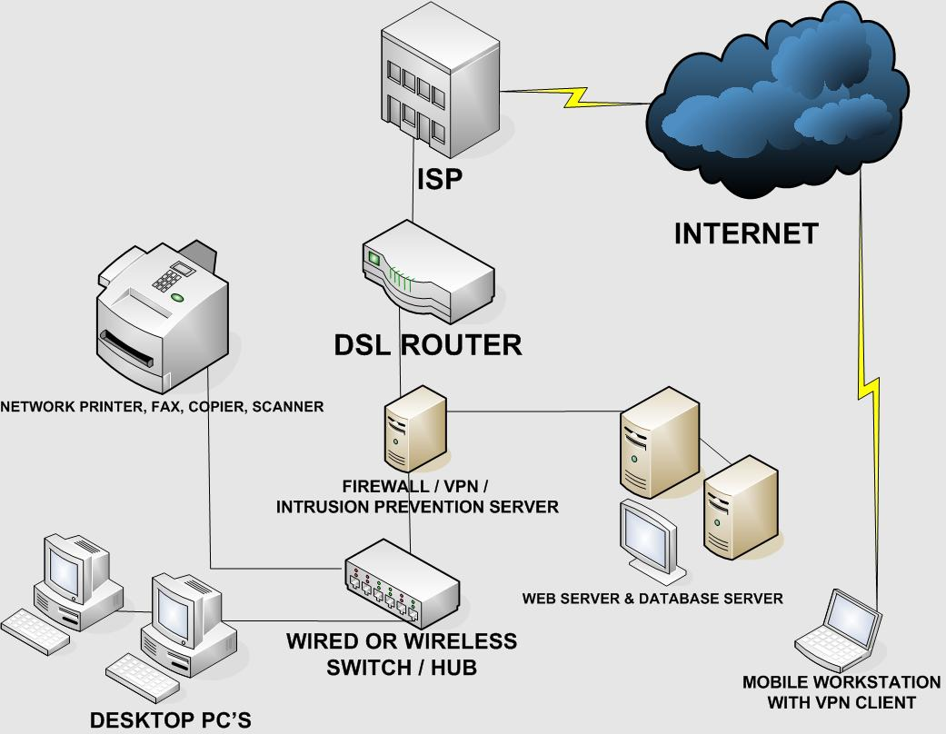 Can I Access Cameras From My Private Network Support Nethserver Home Office Wiring Diagram Small Business Network1041x808 755 Kb